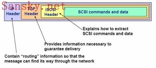什么是ISCSI存储
