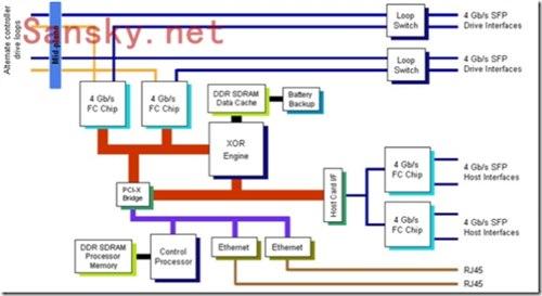 存储的带宽与主机端口速率的关系?