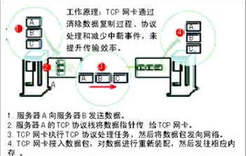 TOE技术以及TOE网卡的工作原理