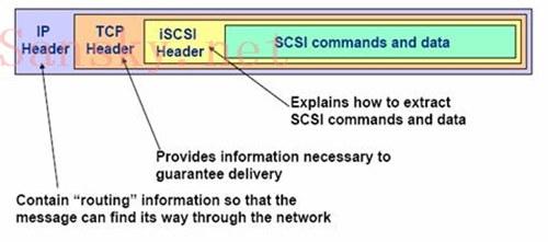 iSCSI存储技术全攻略