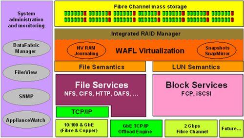 NETapp Data ONTAP操作系统