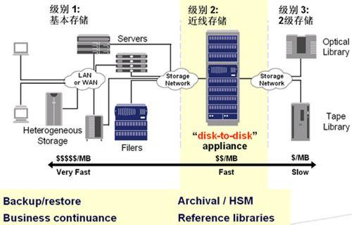 NETapp NearStore R200近线存储技术规格