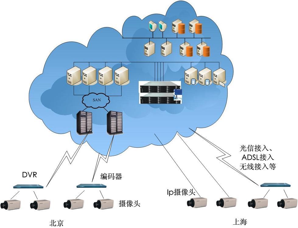 云存储系统结构下的视频监控