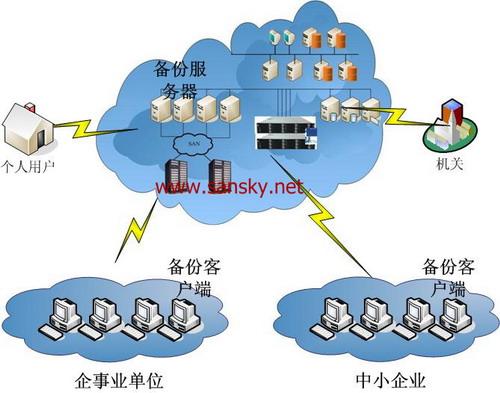 云存储系统结构下的备份系统