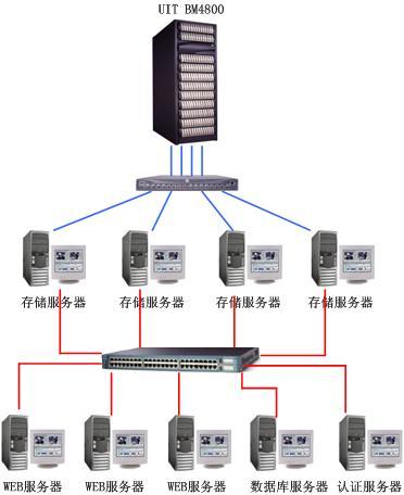 看图说存储系统类型定义