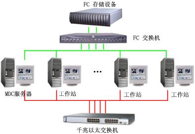 SAN网络存储共享软件全攻略