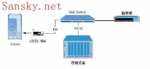 ISCSI技术应用详解