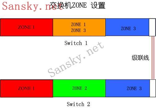 LUN Mapping和ZONE