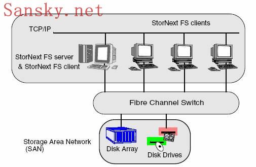 StorNext FS安装指南-1