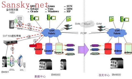 UIT电信数据容灾解决方案