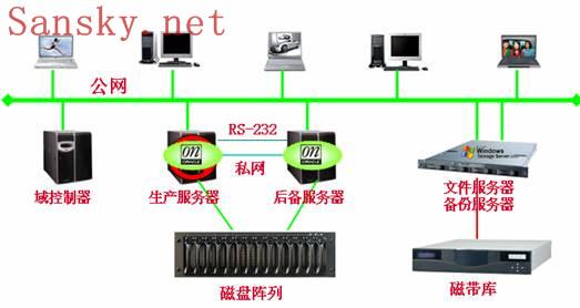 UIT数据库应用解决方案