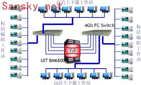 现代电视技术:高清制作网存储系统解决方案2
