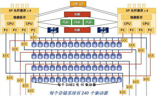 中端FC存储设备