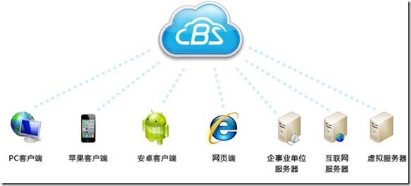 CBS云备份 免费送20G空间