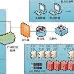 利用XCloud构建个性化云计算平台